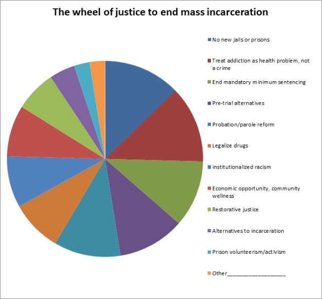 ending mass incarceration in massachusetts by passing one bill at a time. Mass incarceration is complex and has many causes and systemic faults in our justice system